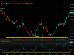 Trader avec l'indicateur du RSI